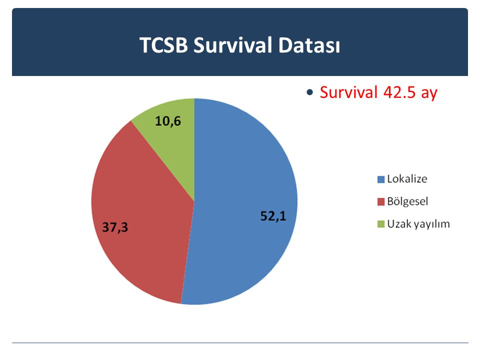 TCSB Survival Datası Survival 42.5 ay