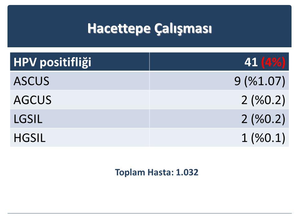 Hacettepe Çalışması HPV positifliği 41 (4%) ASCUS 9 (%1.07) AGCUS