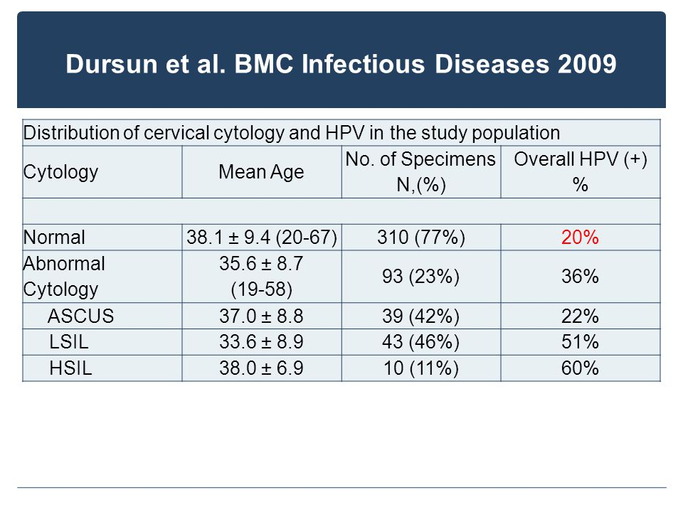 Dursun et al. BMC Infectious Diseases 2009