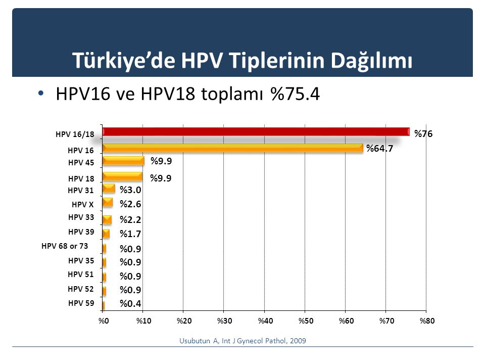 Türkiye'de HPV Tiplerinin Dağılımı