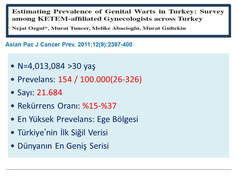 En Yüksek Prevelans: Ege Bölgesi Türkiye'nin İlk Siğil Verisi