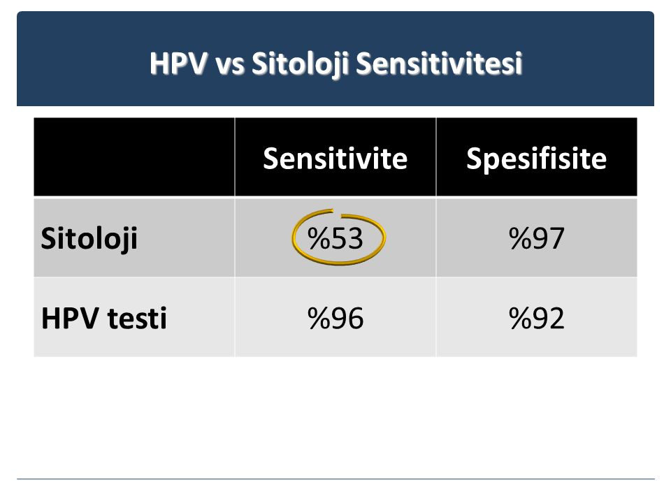 HPV vs Sitoloji Sensitivitesi