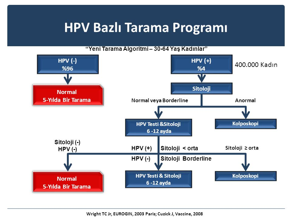 HPV Bazlı Tarama Programı