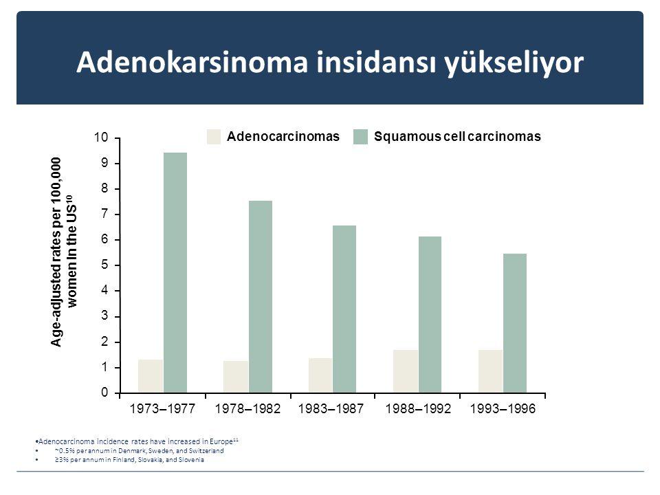 Adenokarsinoma insidansı yükseliyor