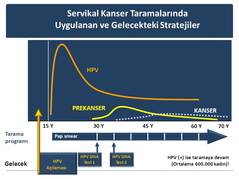 Servikal Kanser Taramalarında Uygulanan ve Gelecekteki Stratejiler