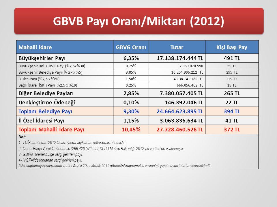 GBVB Payı Oranı/Miktarı (2012)