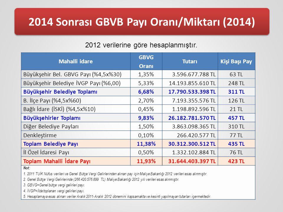 2014 Sonrası GBVB Payı Oranı/Miktarı (2014)