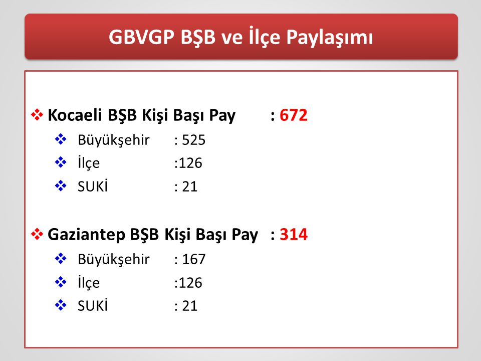 GBVGP BŞB ve İlçe Paylaşımı