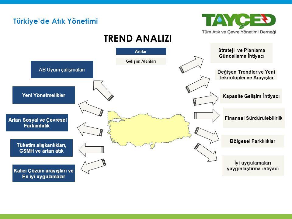Trend Analizi Türkiye'de Atık Yönetimi