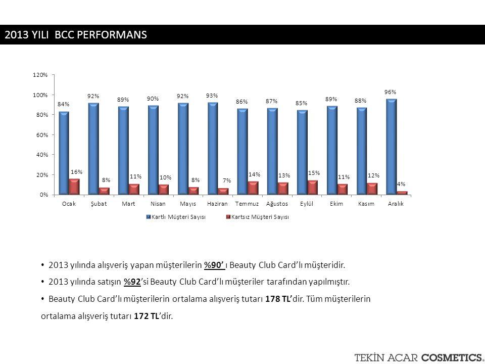 2013 YILI BCC PERFORMANS 2013 yılında alışveriş yapan müşterilerin %90' ı Beauty Club Card'lı müşteridir.