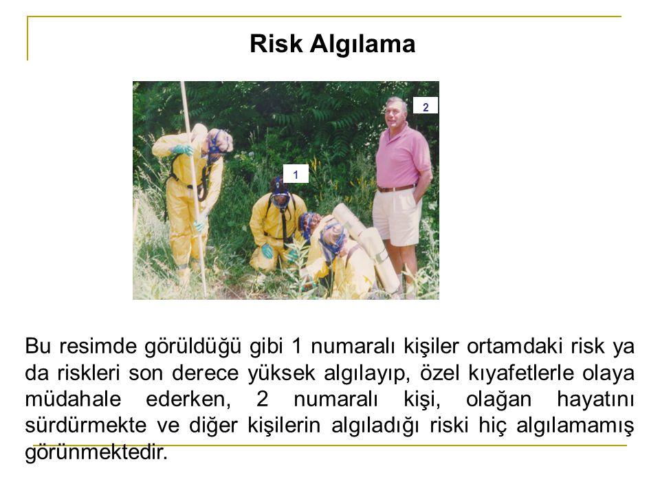 Risk Algılama 2. 1.