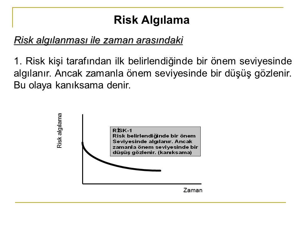 Risk Algılama Risk algılanması ile zaman arasındaki