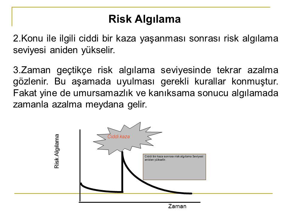 Risk Algılama 2.Konu ile ilgili ciddi bir kaza yaşanması sonrası risk algılama seviyesi aniden yükselir.