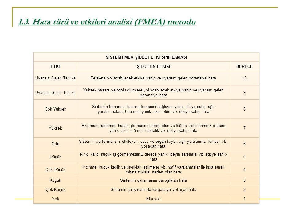1.3. Hata türü ve etkileri analizi (FMEA) metodu