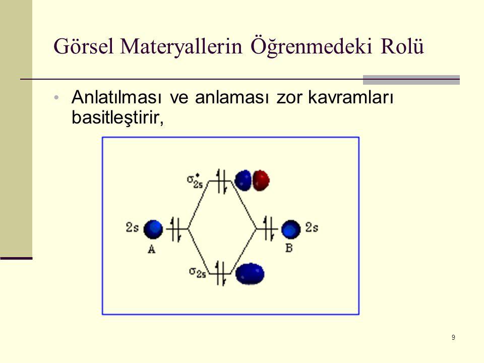Görsel Materyallerin Öğrenmedeki Rolü