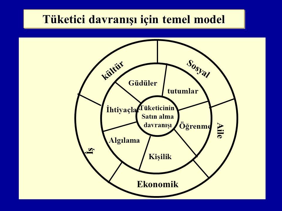 Tüketici davranışı için temel model