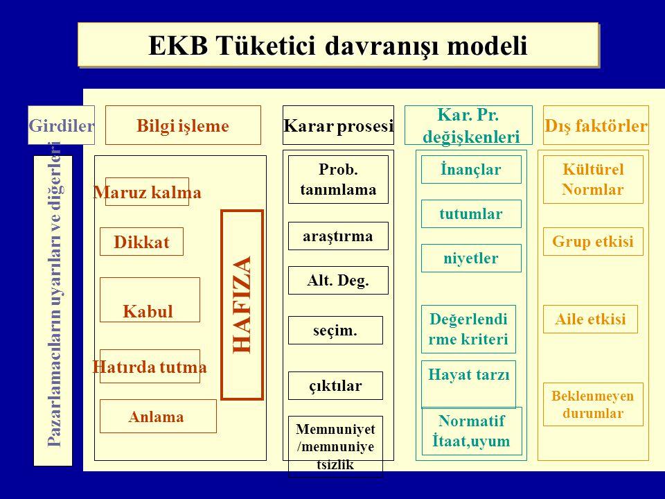 EKB Tüketici davranışı modeli