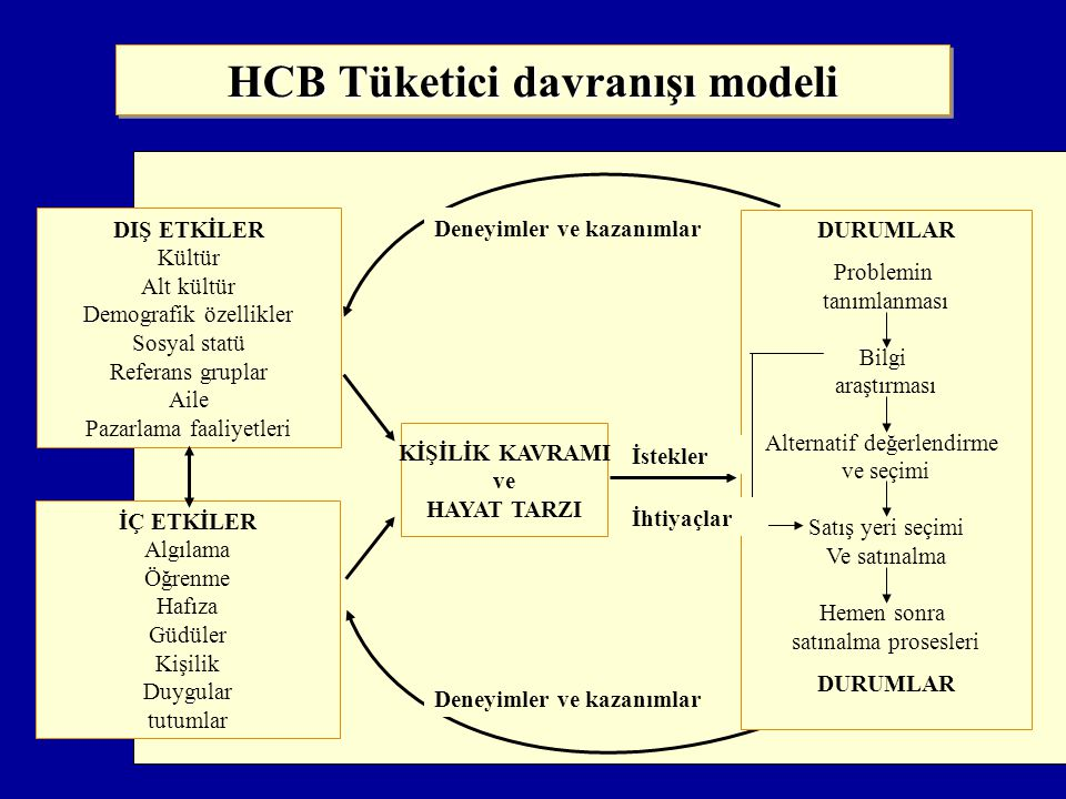 HCB Tüketici davranışı modeli