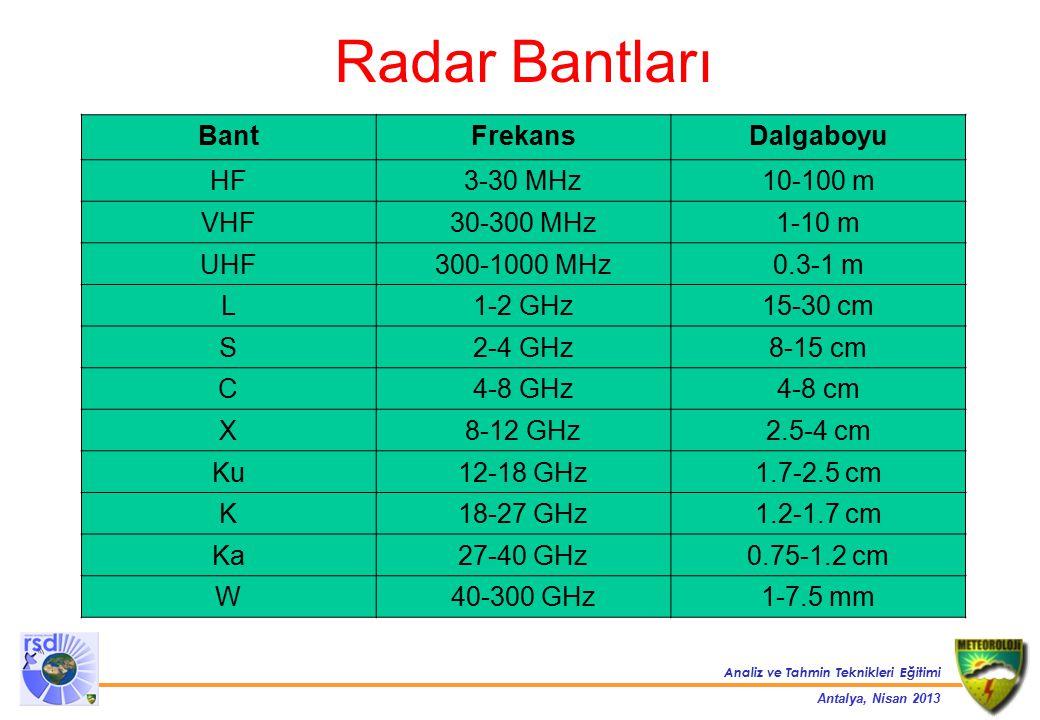 Radar Bantları Bant Frekans Dalgaboyu HF 3-30 MHz 10-100 m VHF