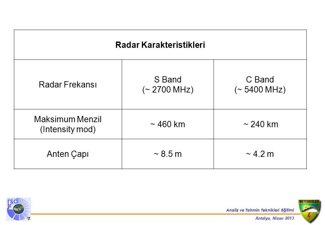 Radar Karakteristikleri