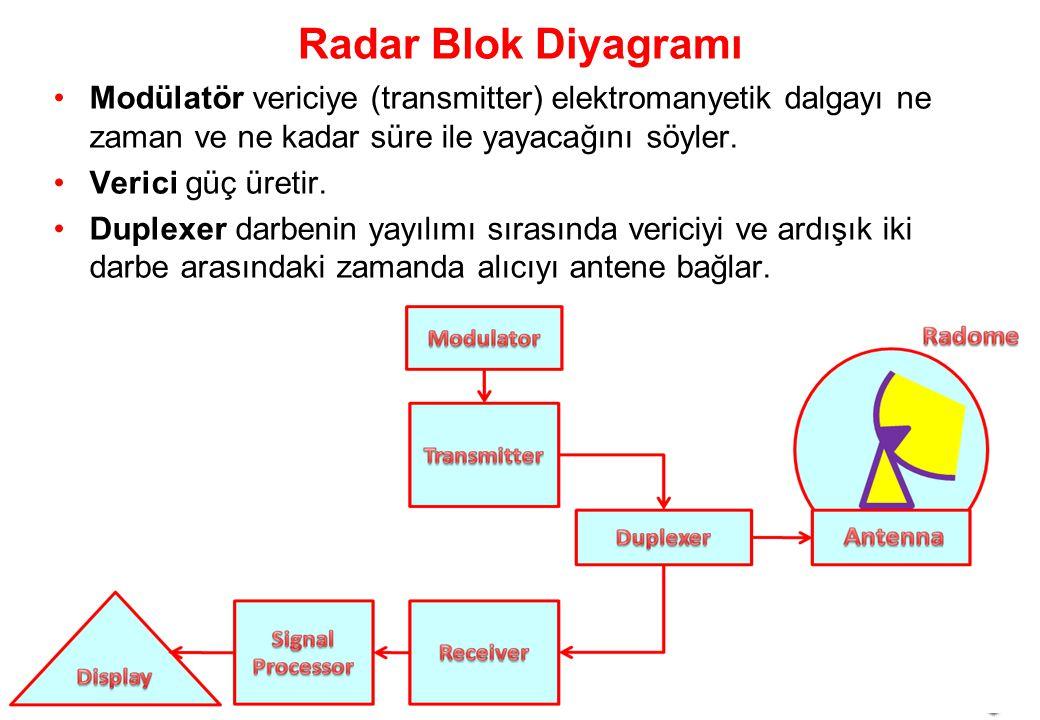 Radar Blok Diyagramı Modülatör vericiye (transmitter) elektromanyetik dalgayı ne zaman ve ne kadar süre ile yayacağını söyler.