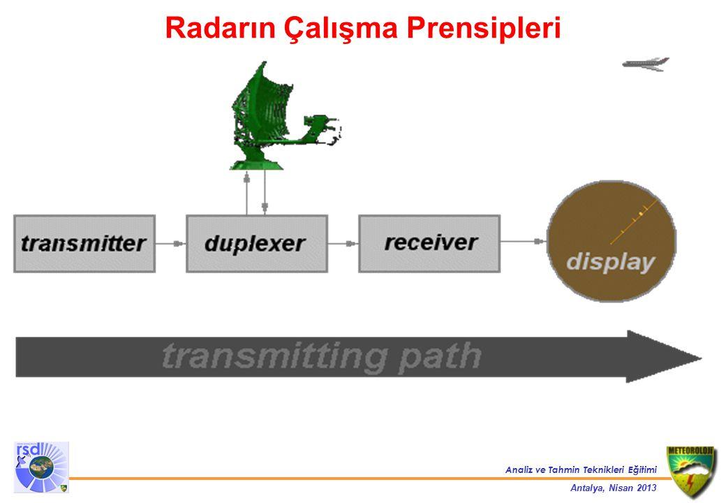 Radarın Çalışma Prensipleri
