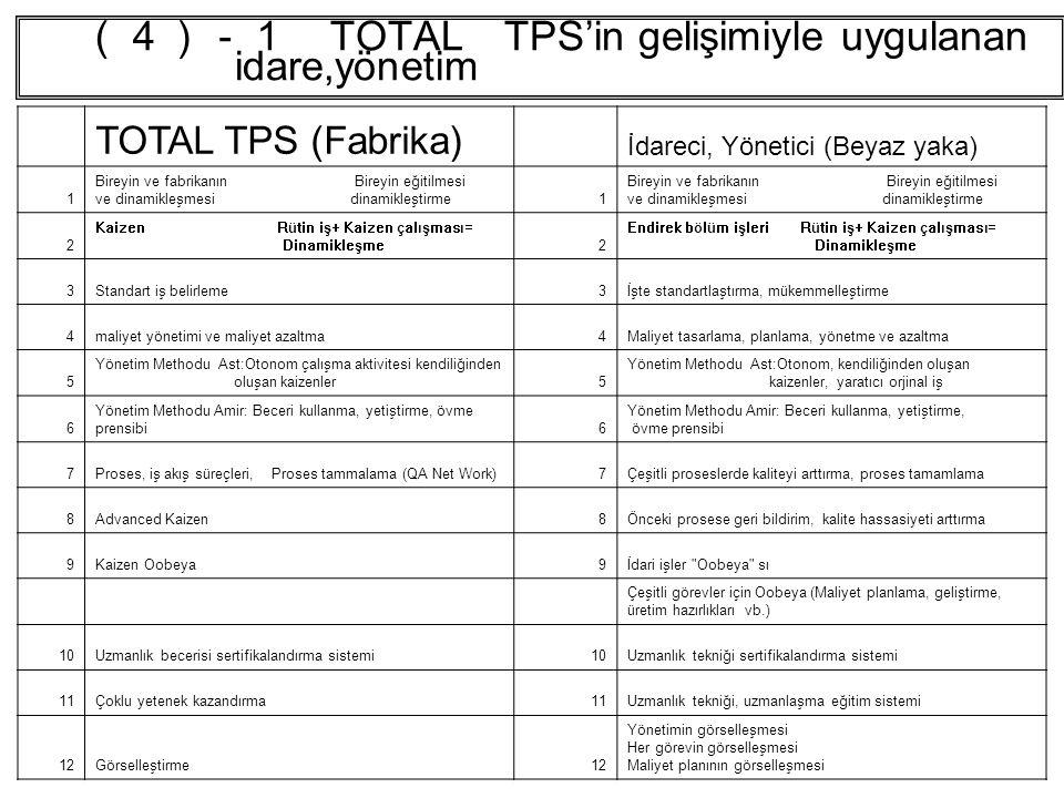 (4)-1 TOTAL TPS'in gelişimiyle uygulanan idare,yönetim