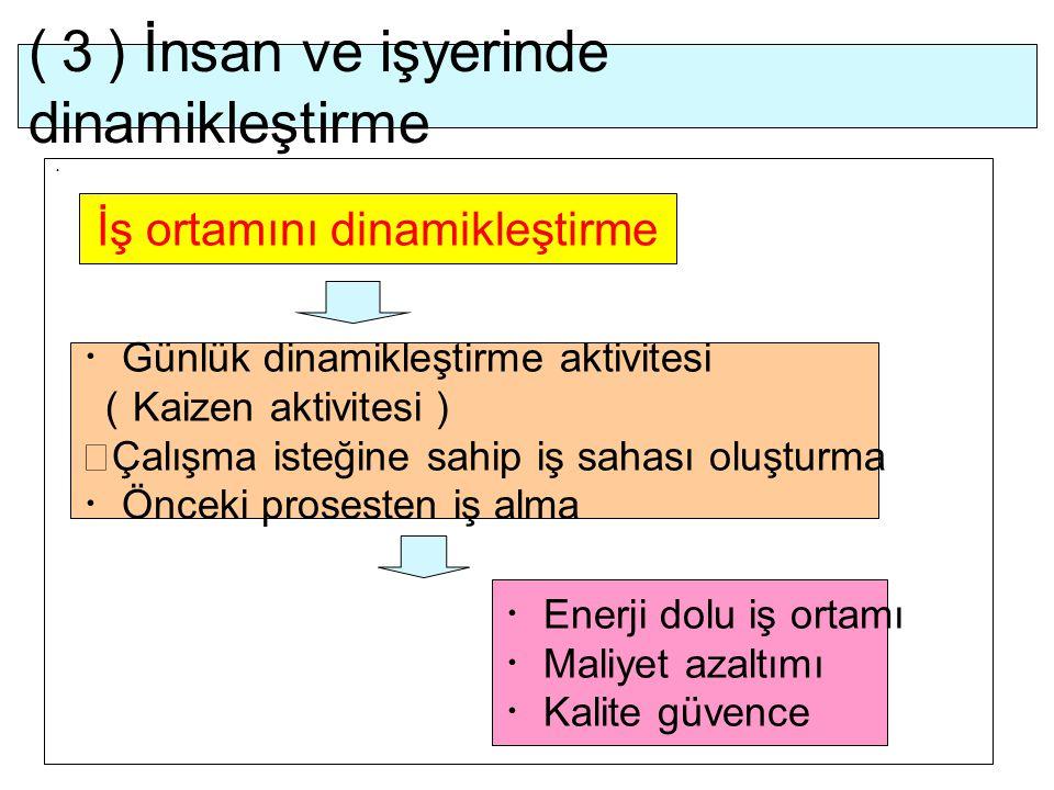 (3) İnsan ve işyerinde dinamikleştirme