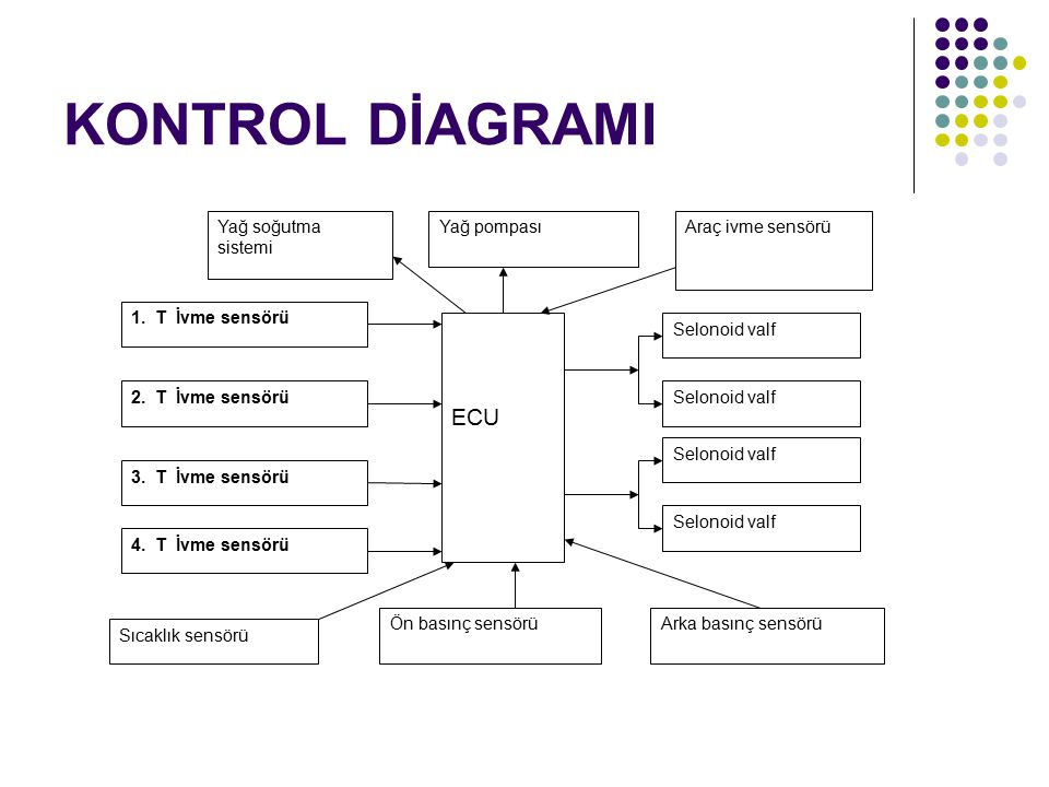 KONTROL DİAGRAMI ECU Selonoid valf 1. T İvme sensörü 2. T İvme sensörü