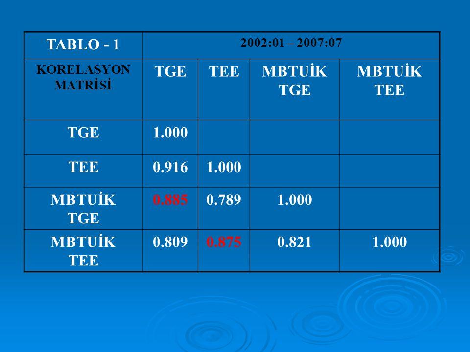 TABLO - 1 2002:01 – 2007:07. KORELASYON MATRİSİ. TGE. TEE. MBTUİK. 1.000. 0.916. 0.885. 0.789.