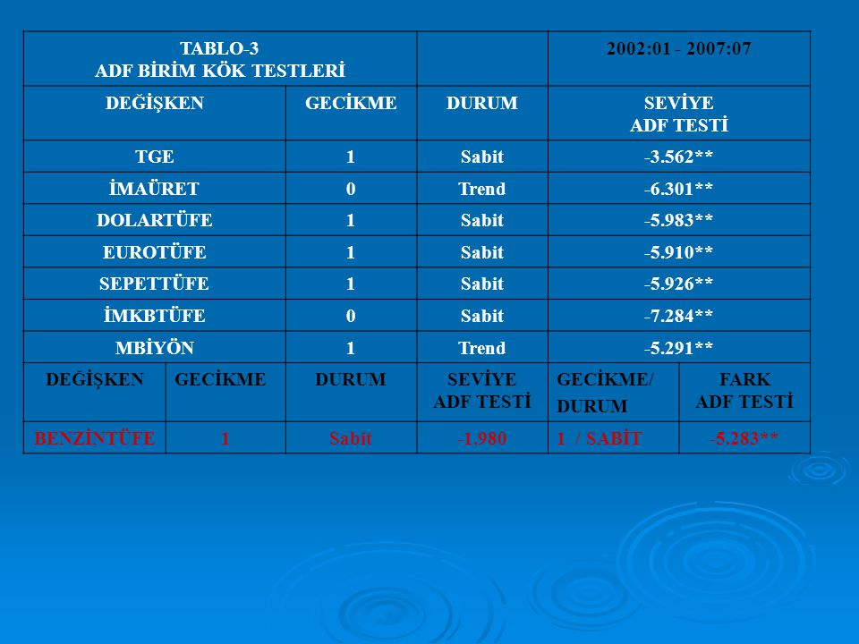 TABLO-3 ADF BİRİM KÖK TESTLERİ. 2002:01 - 2007:07. DEĞİŞKEN. GECİKME. DURUM. SEVİYE. ADF TESTİ.