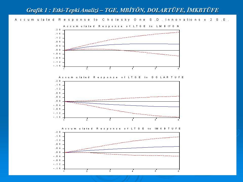 Grafik 1 : Etki-Tepki Analizi – TGE, MBİYÖN, DOLARTÜFE, İMKBTÜFE
