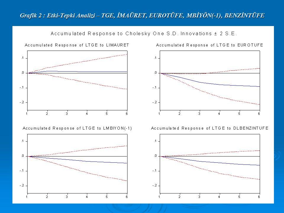 Grafik 2 : Etki-Tepki Analizi – TGE, İMAÜRET, EUROTÜFE, MBİYÖN(-1), BENZİNTÜFE