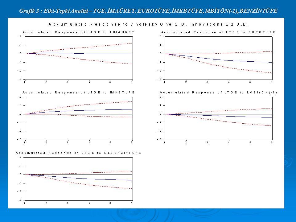 Grafik 3 : Etki-Tepki Analizi – TGE, İMAÜRET, EUROTÜFE, İMKBTÜFE, MBİYÖN(-1), BENZİNTÜFE