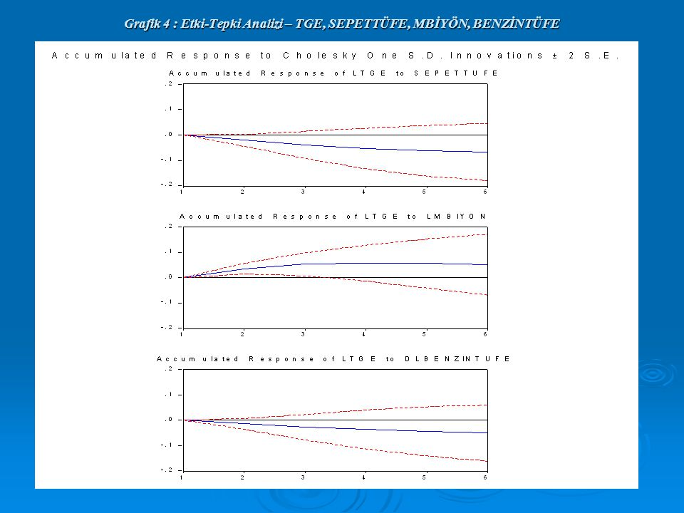 Grafik 4 : Etki-Tepki Analizi – TGE, SEPETTÜFE, MBİYÖN, BENZİNTÜFE