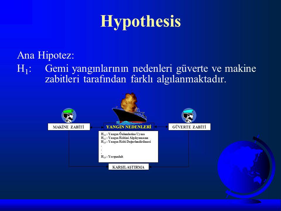 Hypothesis Ana Hipotez:
