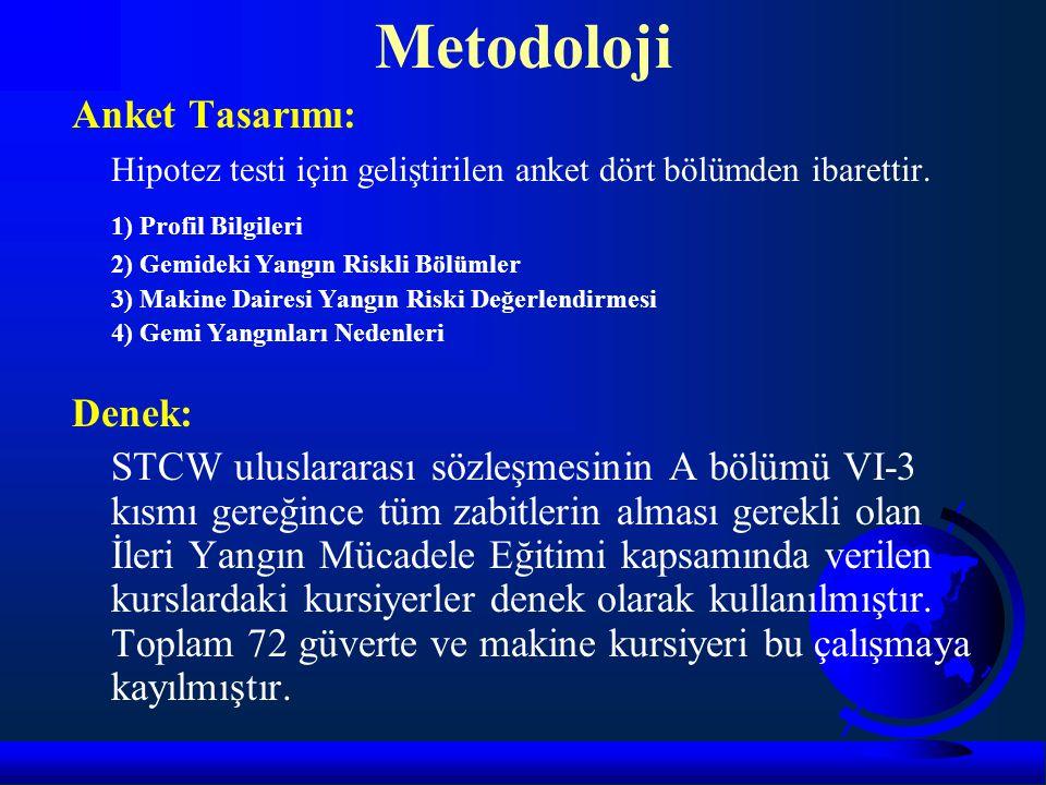Metodoloji Anket Tasarımı: