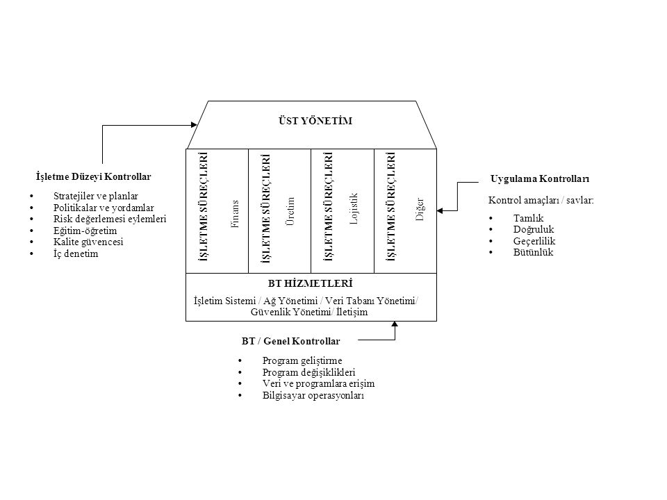 İŞLETME SÜREÇLERİ Finans. Üretim. Lojistik. Diğer. BT HİZMETLERİ. İşletim Sistemi / Ağ Yönetimi / Veri Tabanı Yönetimi/