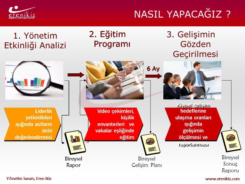 NASIL YAPACAĞIZ 2. Eğitim Programı 3. Gelişimin Gözden Geçirilmesi