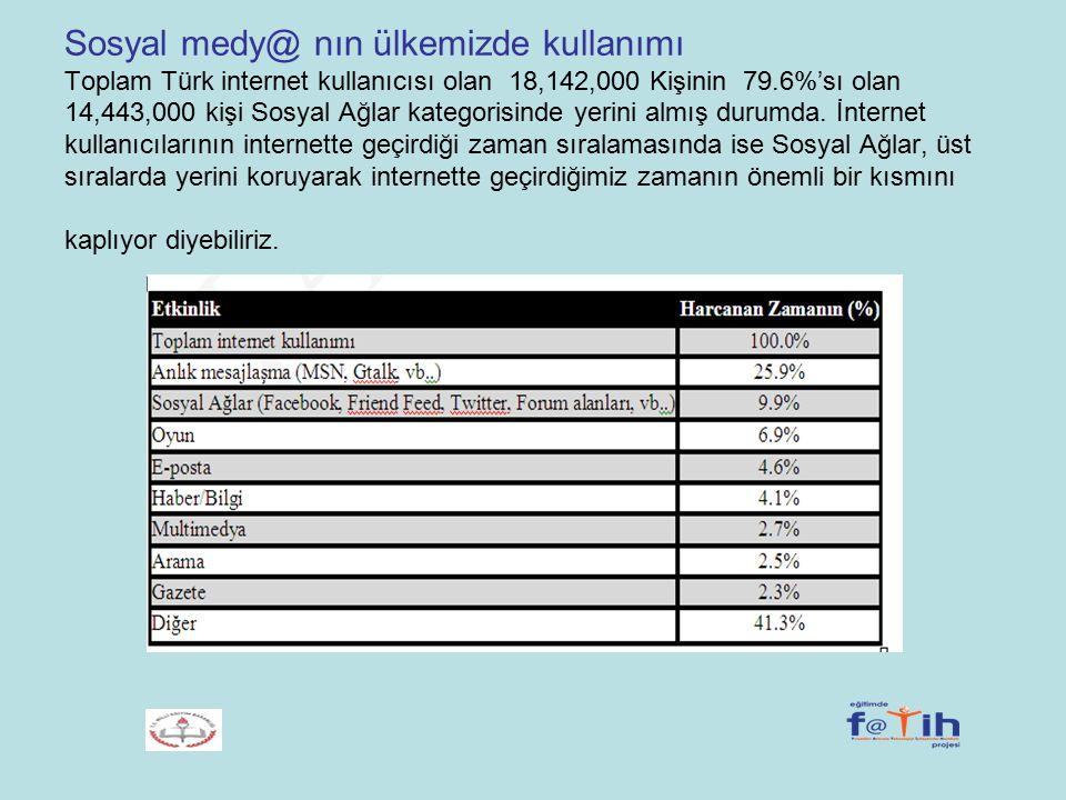 Sosyal medy@ nın ülkemizde kullanımı Toplam Türk internet kullanıcısı olan 18,142,000 Kişinin 79.6%'sı olan 14,443,000 kişi Sosyal Ağlar kategorisinde yerini almış durumda.