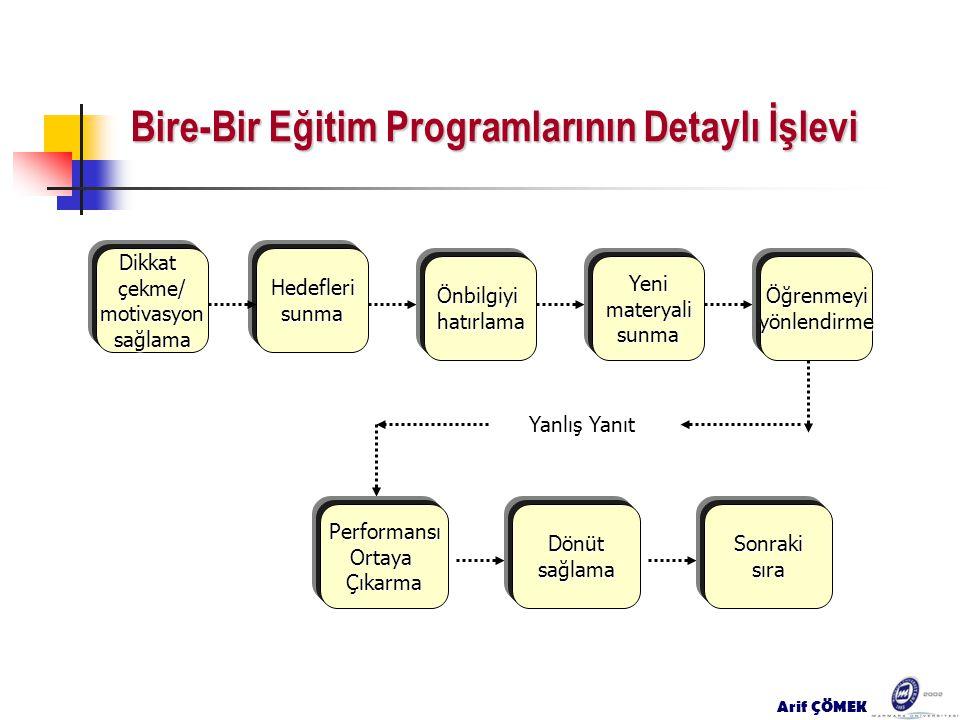 Bire-Bir Eğitim Programlarının Detaylı İşlevi