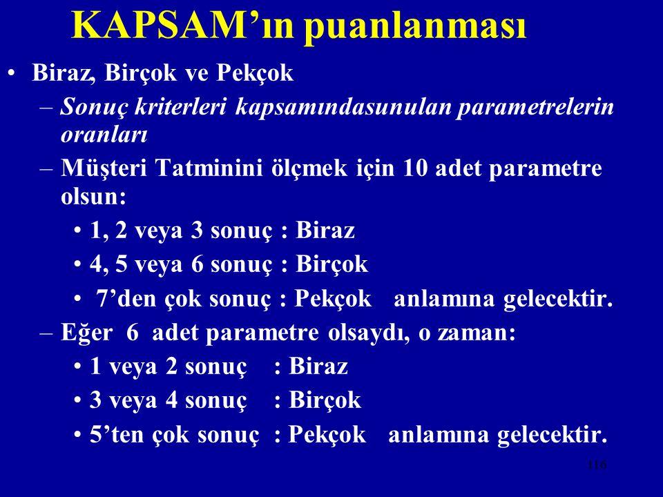 KAPSAM'ın puanlanması