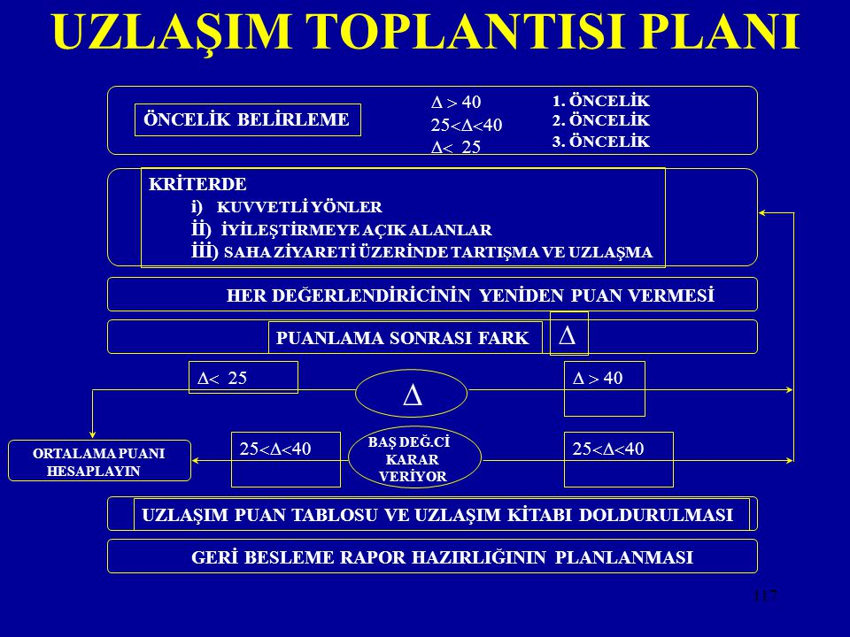UZLAŞIM TOPLANTISI PLANI
