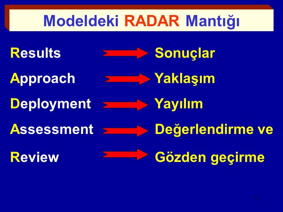 Modeldeki RADAR Mantığı