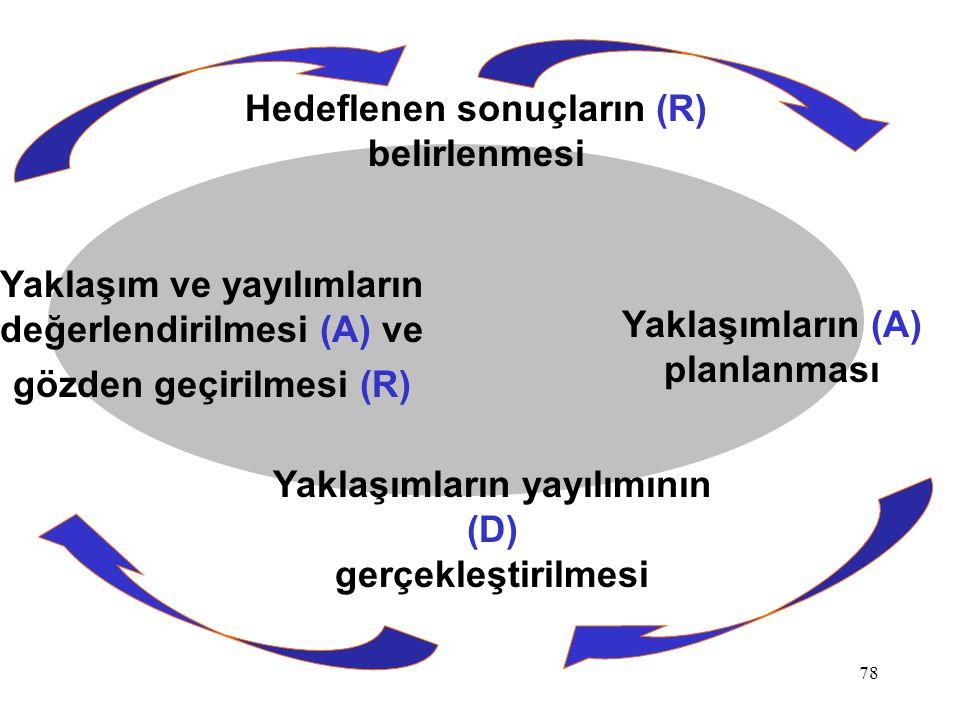 Hedeflenen sonuçların (R) belirlenmesi