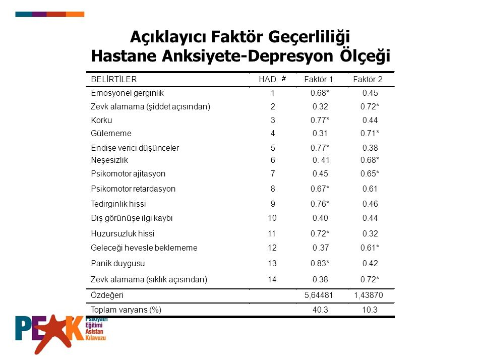 Açıklayıcı Faktör Geçerliliği Hastane Anksiyete-Depresyon Ölçeği