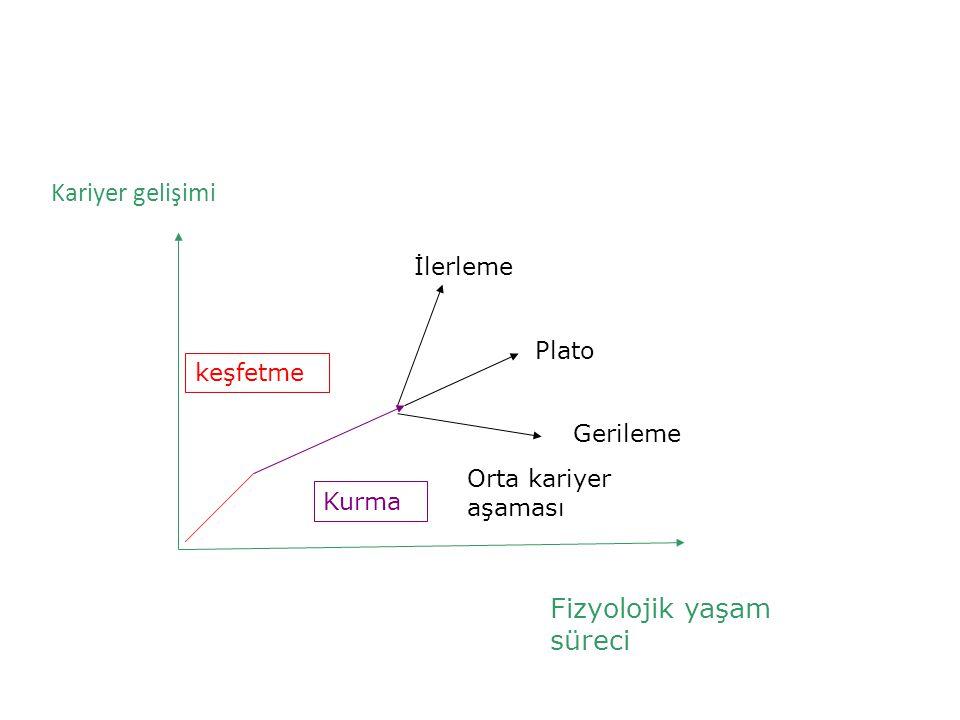 Fizyolojik yaşam süreci