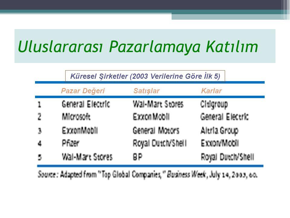 Küresel Şirketler (2003 Verilerine Göre İlk 5)