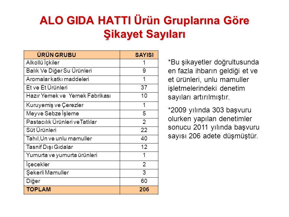 ALO GIDA HATTI Ürün Gruplarına Göre Şikayet Sayıları