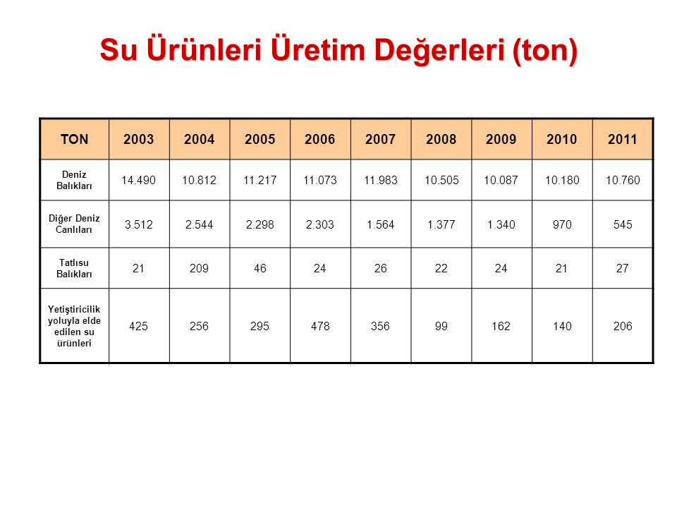 Su Ürünleri Üretim Değerleri (ton)